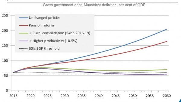 Tässä tämä viime viikolla lupaamani OECD:n kalvo nyt hallituksen tekemien toimenpiteiden vaikutuksesta maamme talouteen.