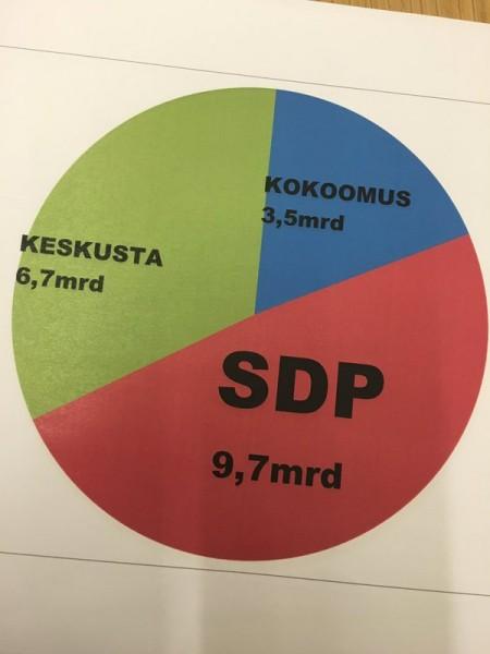 Tässä piirakka missä näkyy mitä kukin puolue on tehnyt valtionomaisuuden myynnissä pääministeripuolueena.